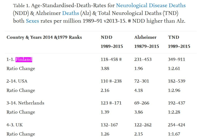 Total neurological deaths TND